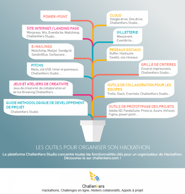infographie challenkers : outils pour organiser son hackathon